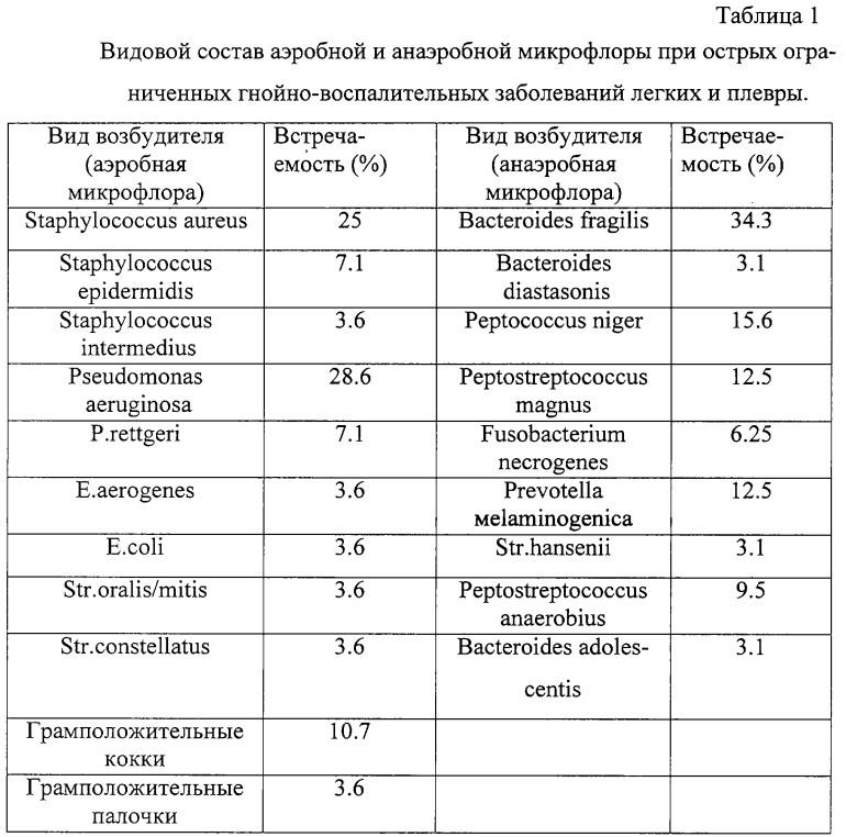Видовой состав аэробной и анаэробной микрофлоры.