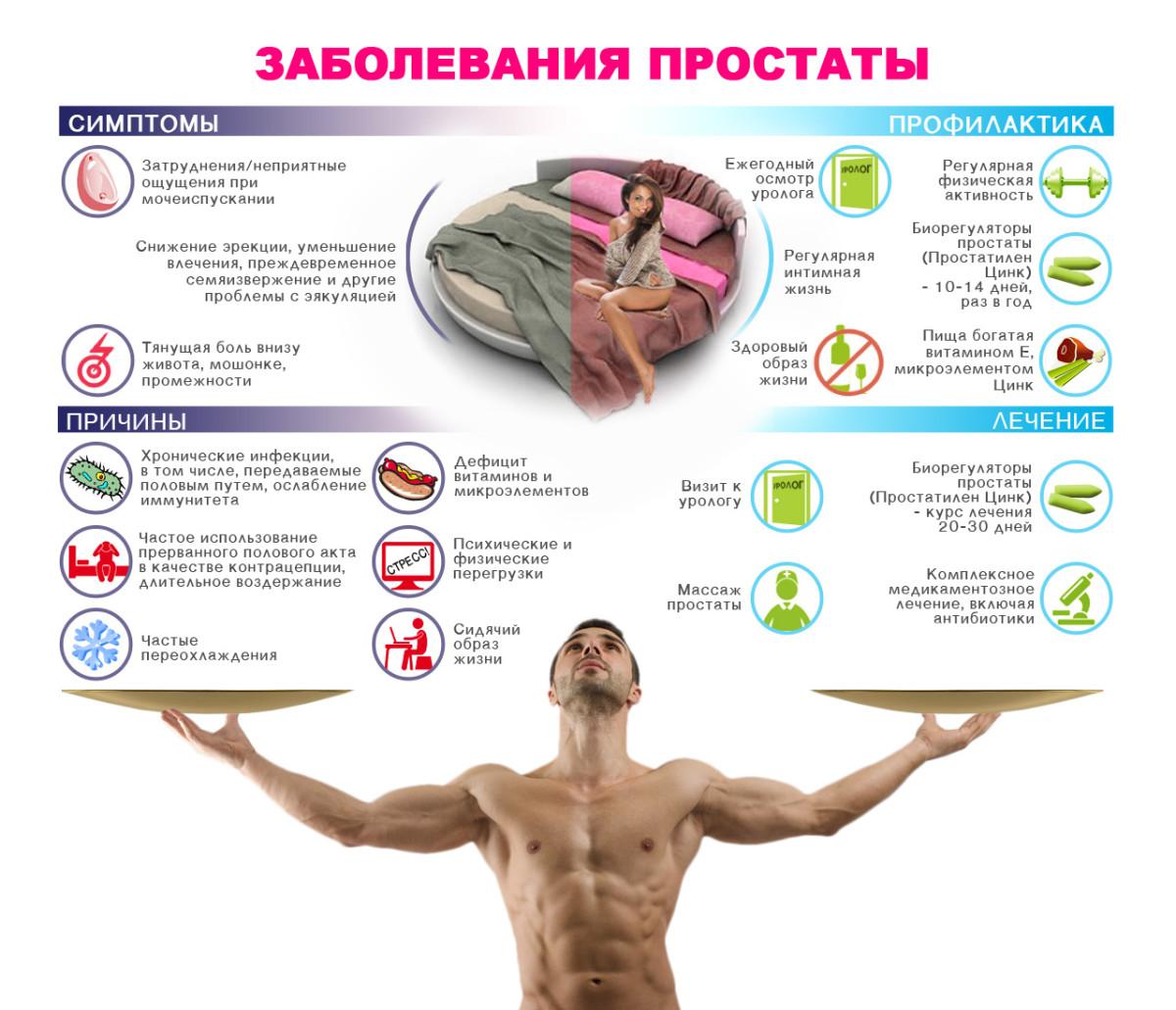 Профилактика простаты залог здоровья