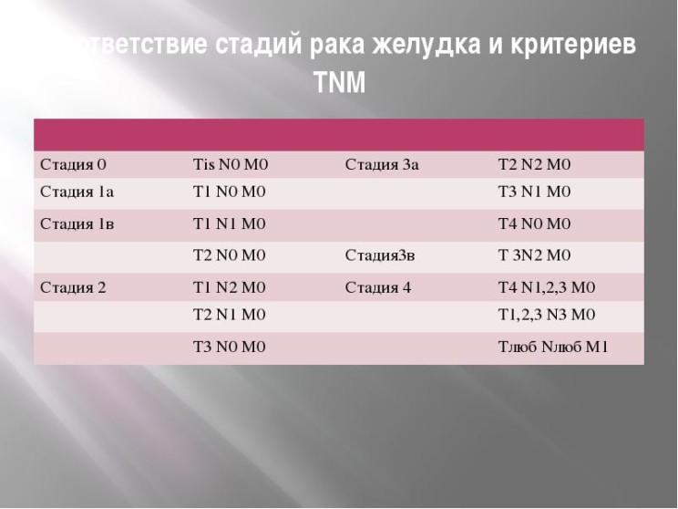 Стадии TNM